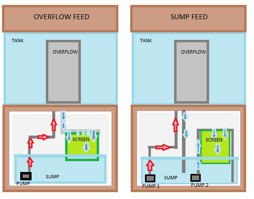 OverflowFeed - Anybody here used a turf scrubber before?